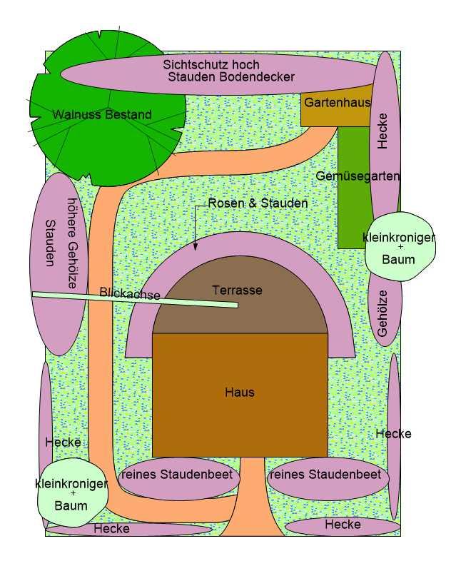 Strukturplan Gartenplanung